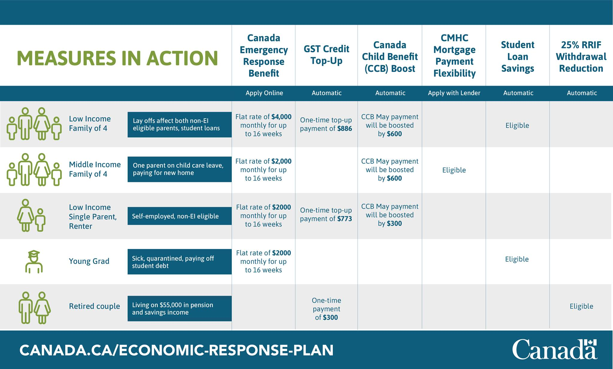 Chart describing various financial supports for Canadian from federal government