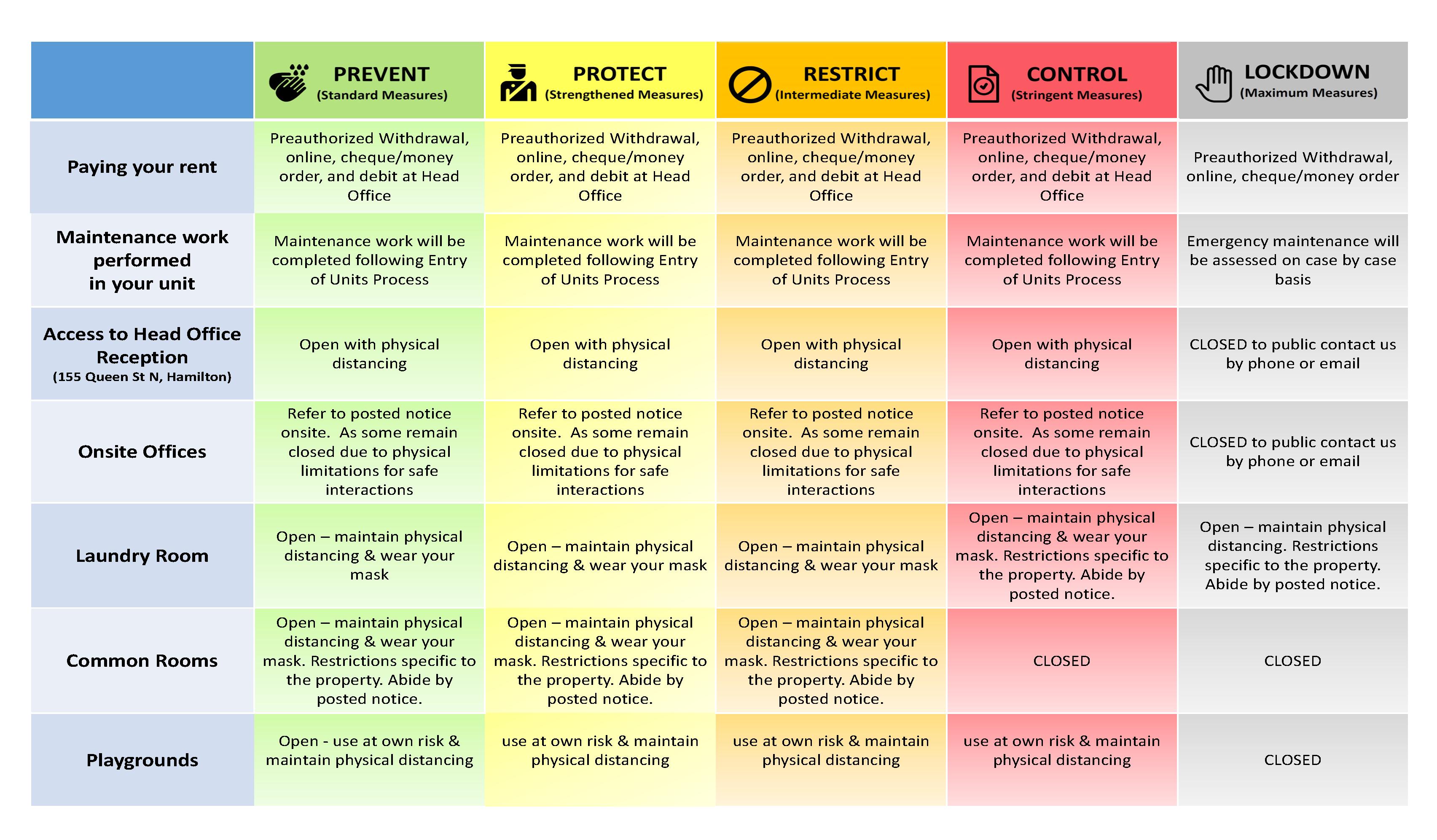 province's colour levels chart